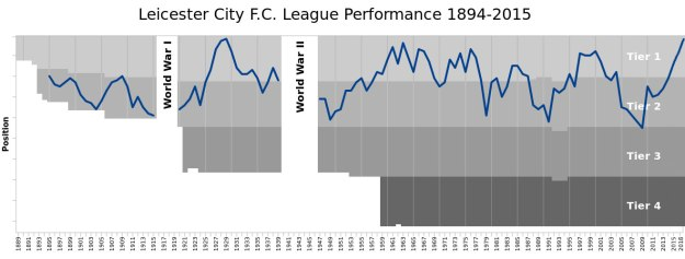 LCFC_Performance