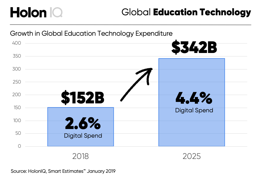 Growth in edtech spend